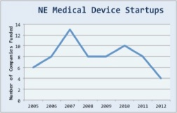 NE Medical Device Startups 2012Q4