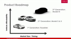 tesla-product-roadmap