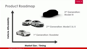 tesla-product-roadmap